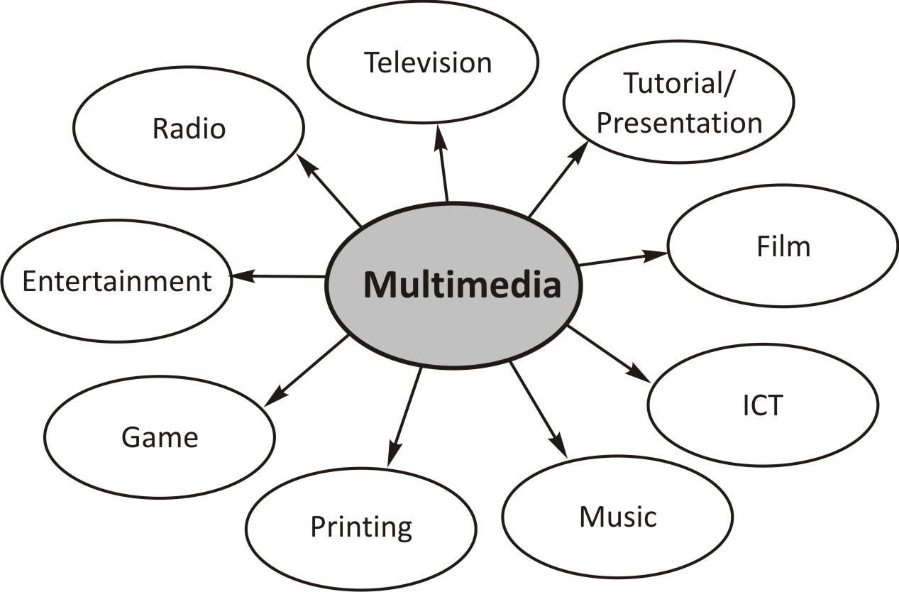 22cf4-hub-multimedia-prod-multimeda-broadcast tentang multimedia: Apa sih multimedia itu? Blogging Musik